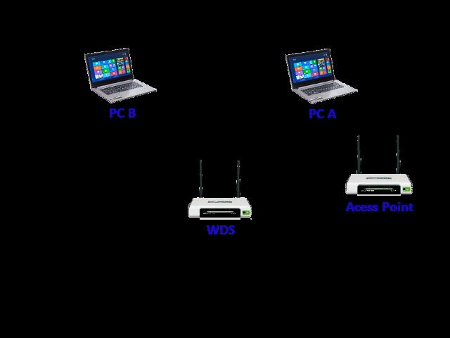 setting konfigurasi tp link mr3420 3g routers sebagai wds bridge repeater atau wifi extender. Black Bedroom Furniture Sets. Home Design Ideas